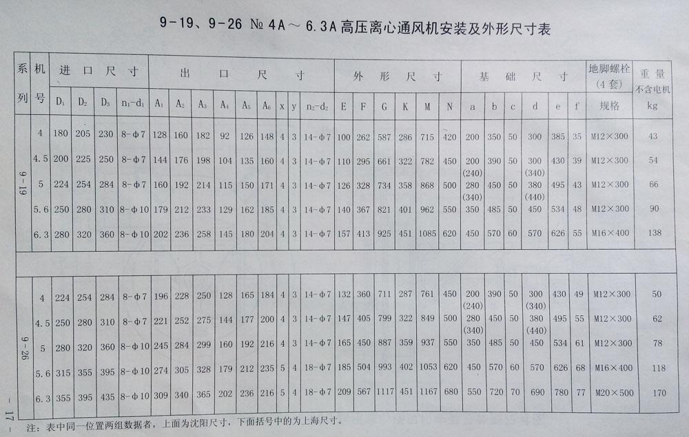 9-26高压离心鼓德赢vwin网址型号表
